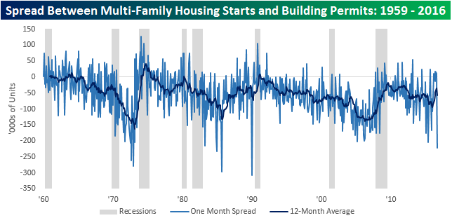 housing-starys-vs-building-permits-monthly-spread
