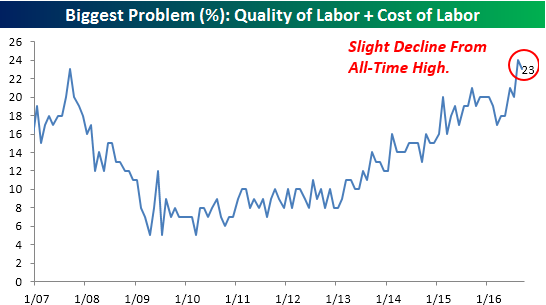 nfib-101116-problem-cost-quality-of-labor