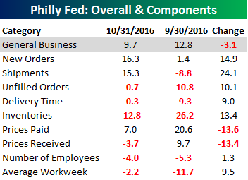 philly-fed-table-102016