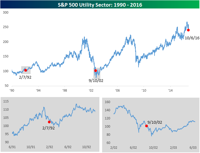 sp-500-utility-sector-100716