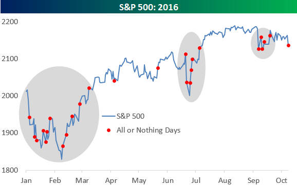 sp-500-with-all-or-nothing-days