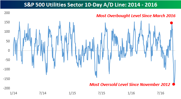 utilities-sector-10day-ad-line