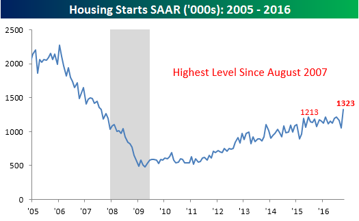 111716-housing-starts-overall