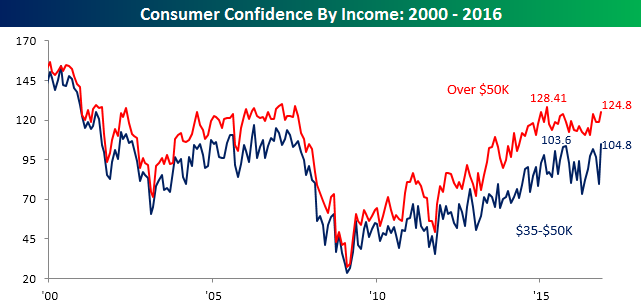 112916-consumer-confidence-by-income