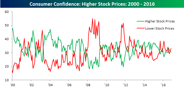 112916-consumer-confidence-by-stock-prices