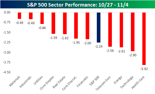 best-and-worst-sector-110716