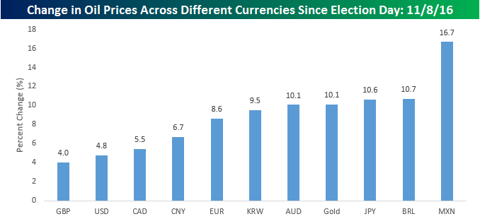 oil-in-currencies