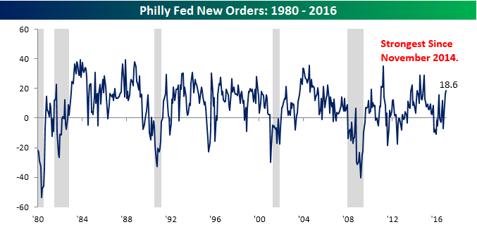 philly-fed-chart-111716-new-orders