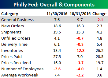 philly-fed-table-111716