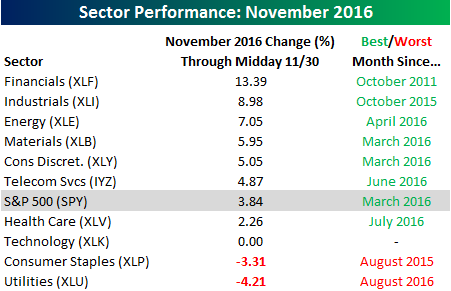 sector-performance-table