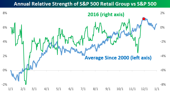 retail-relative-strength