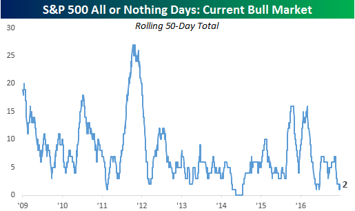 all-or-nothing-days-rolling-50-day-total