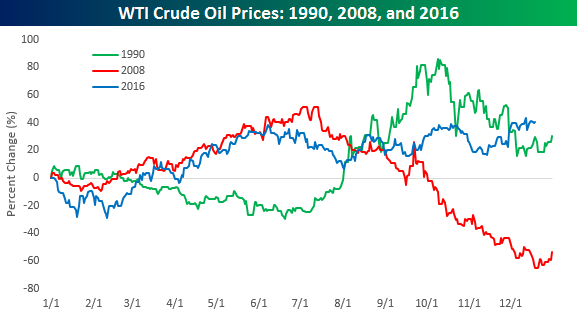 crude-oil-other-years-1990-2008