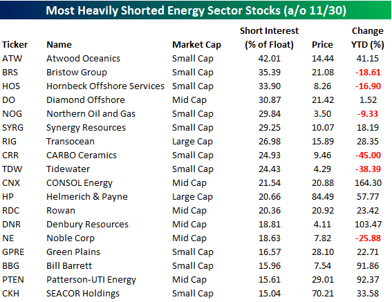 most-heavily-shorted-energy-sector-stocks