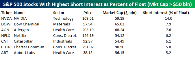 most-shorted-stocks