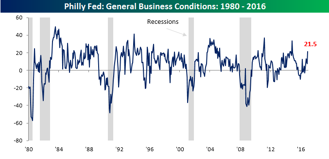 philly-fed-chart-121516