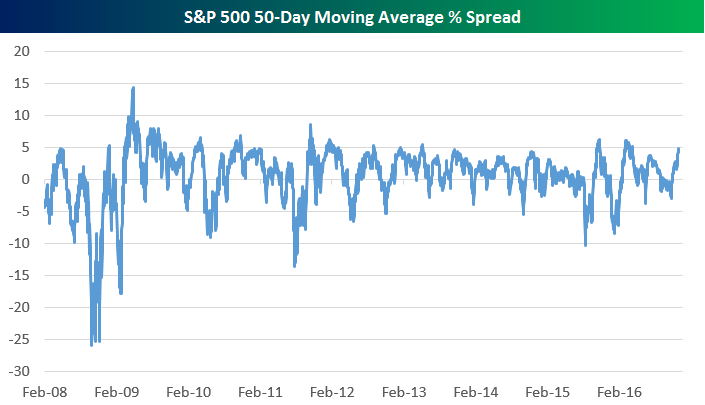 sp-500-50-day-moving-average-spread