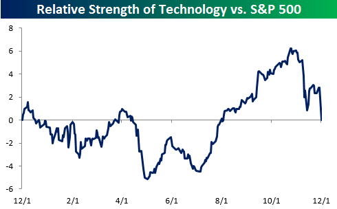tech-sector-rs