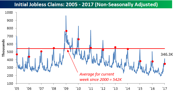 011917 Initial Claims NSA