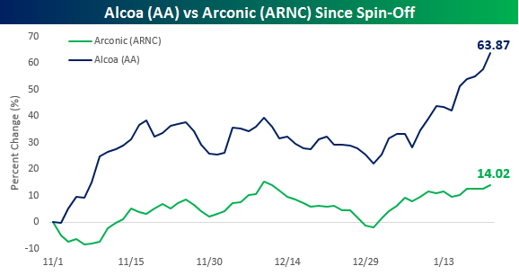 Poor Old Alcoa (AA) | Bespoke Investment Group