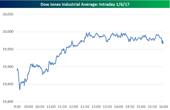 dow-intraday