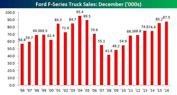 ford-december-f-series-sales