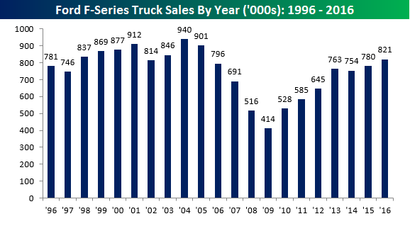ford-yearly-f-series-sales