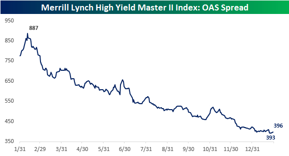 High Yield Spreads 013117