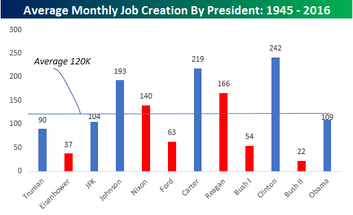Jobs By President Post WWII Average Monthly