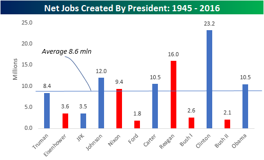 Jobs By President Post WWII