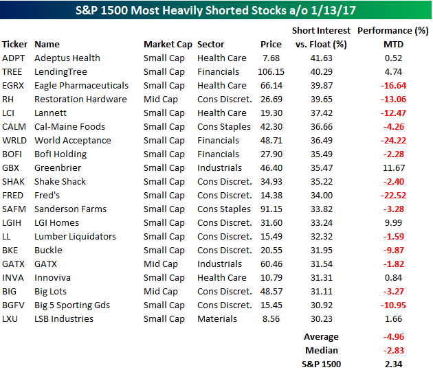 Most shorted stocks 012717