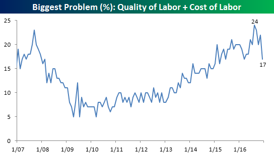 nfib-011017-quality-and-cost-of-labor