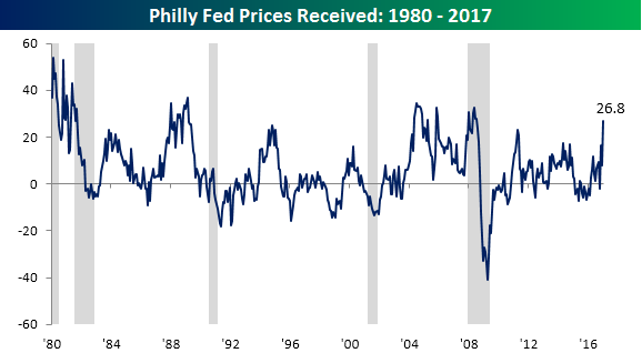 Philly Fed Chart 011917 Prices Received