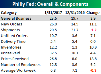 Philly Fed Chart 011917 Table