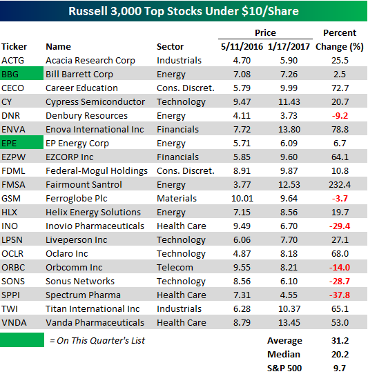 Top Stocks Under 10