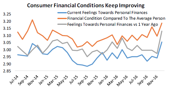financial-conditions