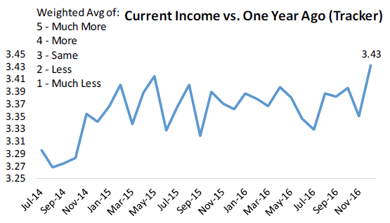 income-vs-year-ago