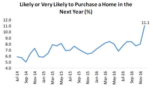 likely-home-purchase
