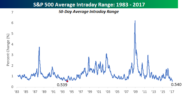 Average Intraday Range