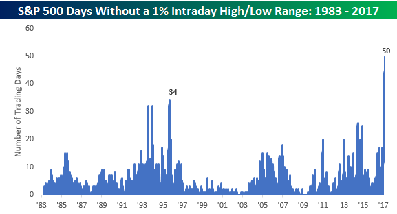 Days Without a 1% Intraday Range