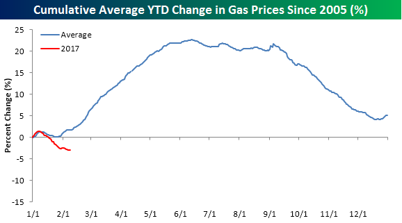 Gas Prices Composite Chart