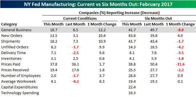 Philly Fed Chart 021517 Table
