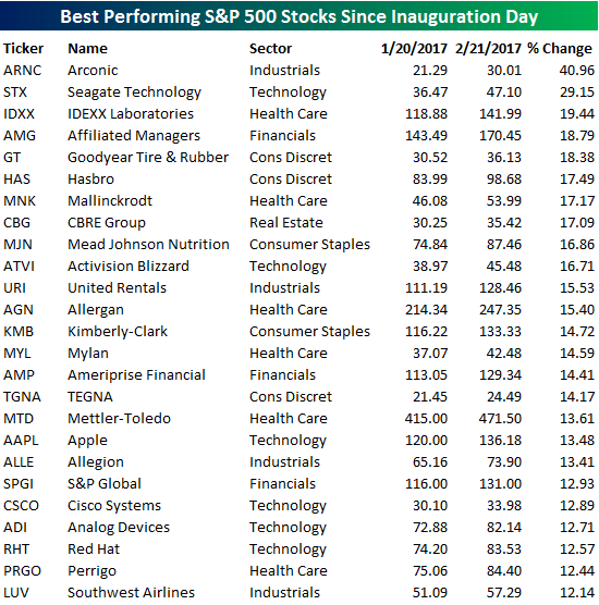 S&P 500 Best Performers Since Inaugusration