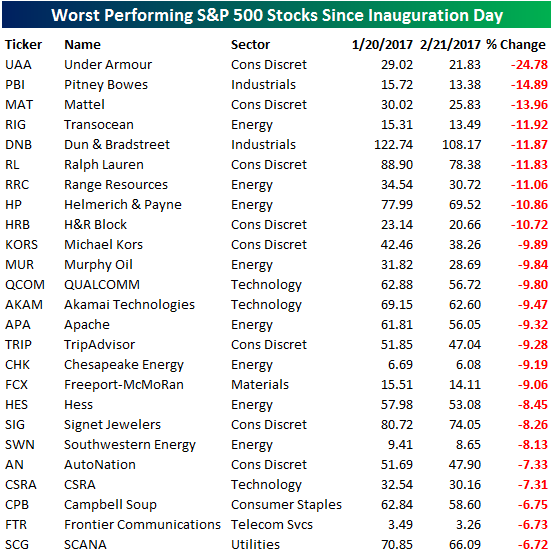 S&P 500 Worst Performers Since Inaugusration
