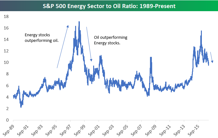 energy to oil