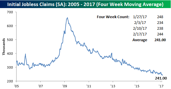 022317 Initial Claims SA 4WK