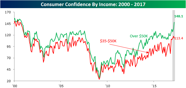022817 Consumer Confidence By Income Income