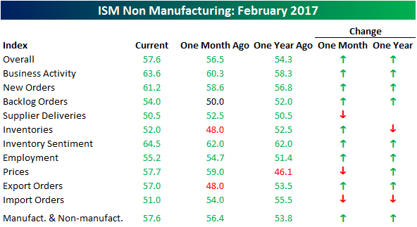 030317 ISM SVCS Table