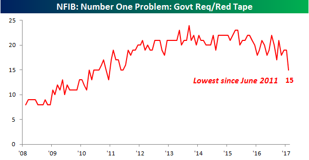 031417 Chart Govt Red Tape