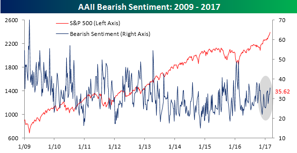 AAII Bearish Sentiment 030217